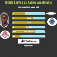 Richie Laryea vs Ranko Veselinovic h2h player stats