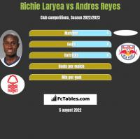 Richie Laryea vs Andres Reyes h2h player stats