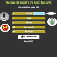 Richmond Boakye vs Alex Sobczyk h2h player stats