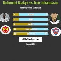 Richmond Boakye vs Aron Johannsson h2h player stats