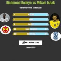Richmond Boakye vs Mikael Ishak h2h player stats