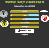 Richmond Boakye vs Milan Pavkov h2h player stats