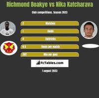 Richmond Boakye vs Nika Katcharava h2h player stats