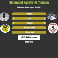 Richmond Boakye vs Tomane h2h player stats