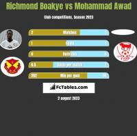 Richmond Boakye vs Mohammad Awad h2h player stats