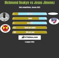 Richmond Boakye vs Jesus Jimenez h2h player stats