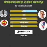 Richmond Boakye vs Piotr Krawczyk h2h player stats