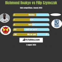 Richmond Boakye vs Filip Szymczak h2h player stats