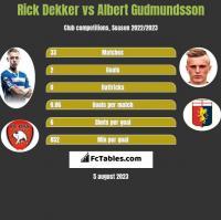 Rick Dekker vs Albert Gudmundsson h2h player stats