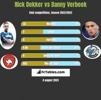 Rick Dekker vs Danny Verbeek h2h player stats