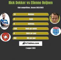 Rick Dekker vs Etienne Reijnen h2h player stats