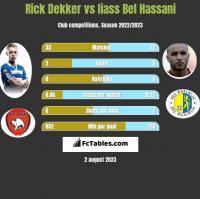 Rick Dekker vs Iiass Bel Hassani h2h player stats