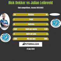 Rick Dekker vs Julian Lelieveld h2h player stats
