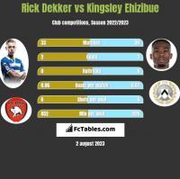 Rick Dekker vs Kingsley Ehizibue h2h player stats