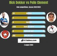 Rick Dekker vs Pelle Clement h2h player stats