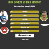 Rick Dekker vs Rico Strieder h2h player stats