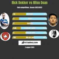 Rick Dekker vs Ritsu Doan h2h player stats