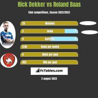 Rick Dekker vs Roland Baas h2h player stats