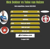 Rick Dekker vs Toine van Huizen h2h player stats