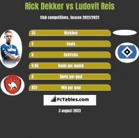 Rick Dekker vs Ludovit Reis h2h player stats