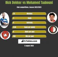 Rick Dekker vs Mohamed Taabouni h2h player stats