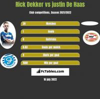 Rick Dekker vs justin De Haas h2h player stats