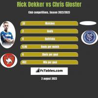 Rick Dekker vs Chris Gloster h2h player stats