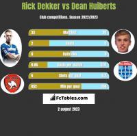 Rick Dekker vs Dean Huiberts h2h player stats