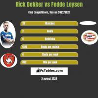 Rick Dekker vs Fedde Leysen h2h player stats