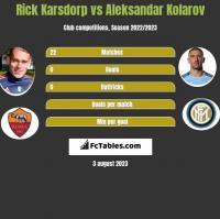 Rick Karsdorp vs Aleksandar Kolarov h2h player stats