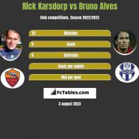Rick Karsdorp vs Bruno Alves h2h player stats