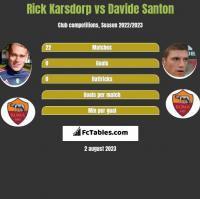 Rick Karsdorp vs Davide Santon h2h player stats