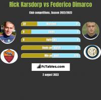 Rick Karsdorp vs Federico Dimarco h2h player stats