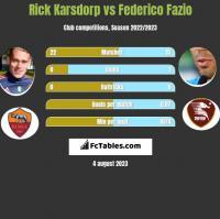 Rick Karsdorp vs Federico Fazio h2h player stats