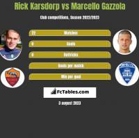 Rick Karsdorp vs Marcello Gazzola h2h player stats