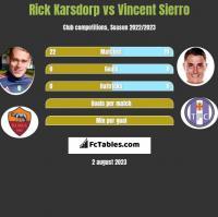 Rick Karsdorp vs Vincent Sierro h2h player stats