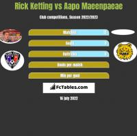 Rick Ketting vs Aapo Maeenpaeae h2h player stats