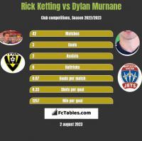 Rick Ketting vs Dylan Murnane h2h player stats