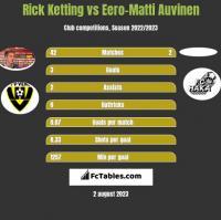Rick Ketting vs Eero-Matti Auvinen h2h player stats