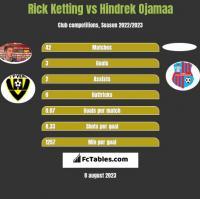 Rick Ketting vs Hindrek Ojamaa h2h player stats