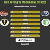 Rick Ketting vs Mohamadou Sissoko h2h player stats