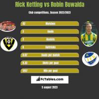 Rick Ketting vs Robin Buwalda h2h player stats