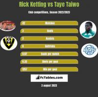 Rick Ketting vs Taye Taiwo h2h player stats