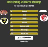 Rick Ketting vs Martti Haukioja h2h player stats