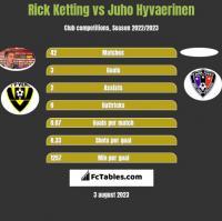 Rick Ketting vs Juho Hyvaerinen h2h player stats