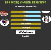 Rick Ketting vs Juhani Pikkarainen h2h player stats