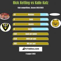 Rick Ketting vs Kalle Katz h2h player stats