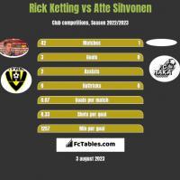 Rick Ketting vs Atte Sihvonen h2h player stats