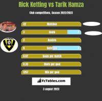 Rick Ketting vs Tarik Hamza h2h player stats