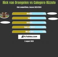 Rick van Drongelen vs Calogero Rizzuto h2h player stats
